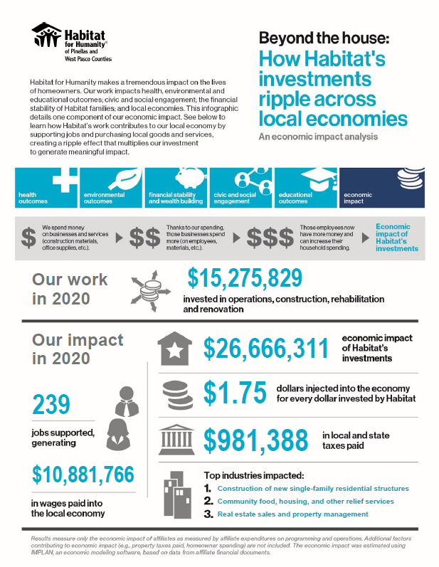 Beyond the house: How Habitat's investments ripple across our local community
